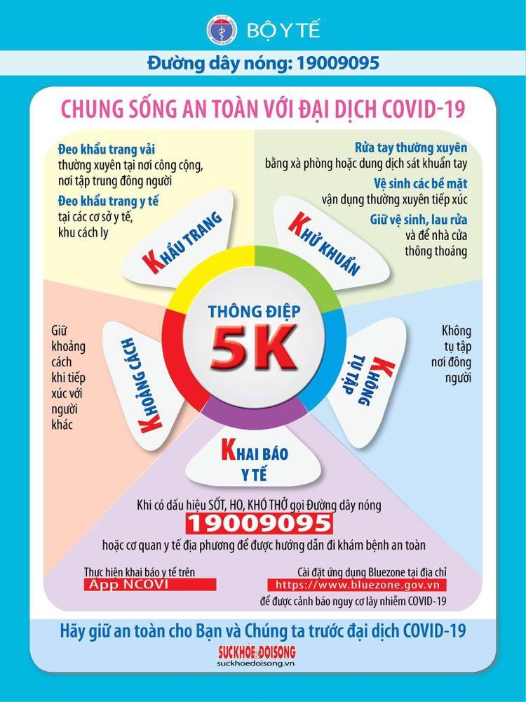 Bộ Y tế: Thông điệp 5K -