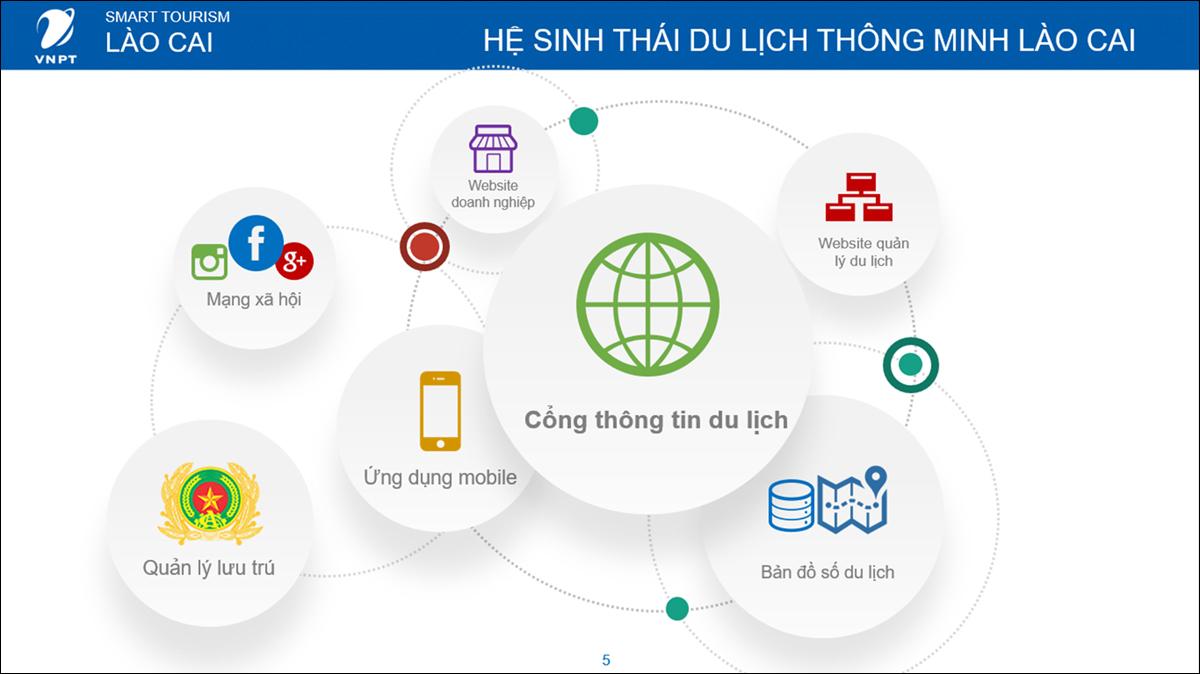 Lào Cai: Chuyển đổi số để phát triển du lịch