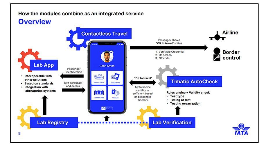Vietnam Airlines trao đổi với IATA nghiên cứu thử nghiệm IATA Travel Pass