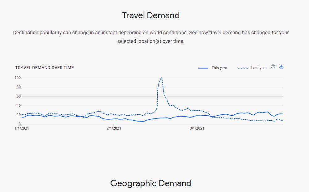 Nhu cầu tìm kiếm thông tin du lịch nội địa tăng mạnh khi mùa du lịch hè đang đến gần