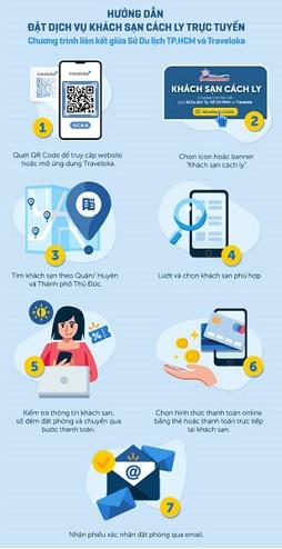 Cung cấp dịch vụ trực tuyến phục vụ cách ly tại TP Hồ Chí Minh